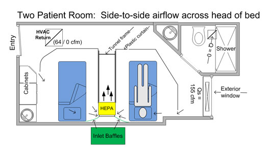 Figure 2. Example schematic of the two-patient expedient patient isolation room configuration setup.