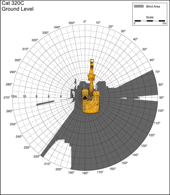 CDC  Highway Work Zone Safety  Construction Equipment