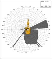 Blind Area Diagram for Cat 320C at 1500mm Level