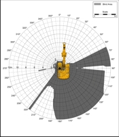 Blind Area Diagram for Cat 320C at 900mm Level