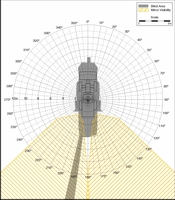 Blind Area Diagram for Cat 938 at 900mm Level