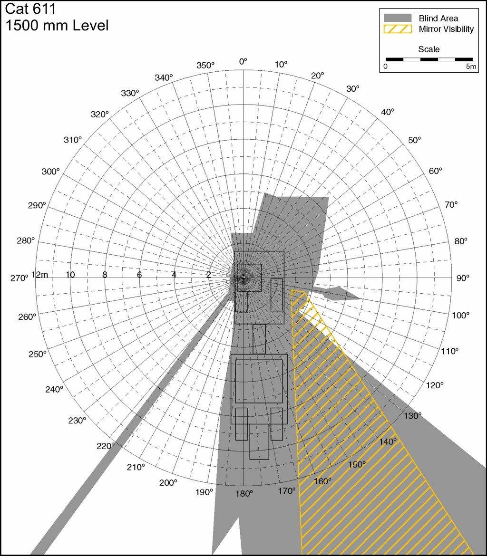 Construction Equipment Visibility