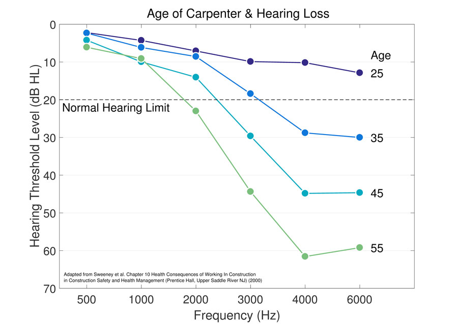 aging and hearing loss Although nearly 27 million americans age 50 and older have hearing loss, only one in seven uses a hearing aid if you think your hearing has diminished.