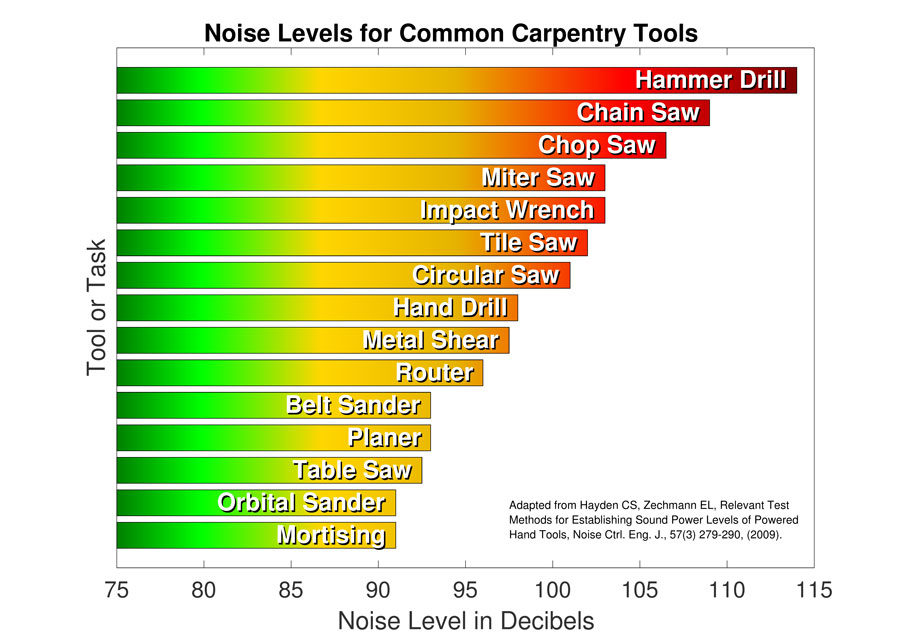 Chart - Noise Levels for Common Carpentry Tools
