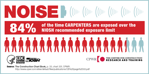 NOISE. 84% of the time Carpenters are exposed over the NIOSH recommended exposure limit.
