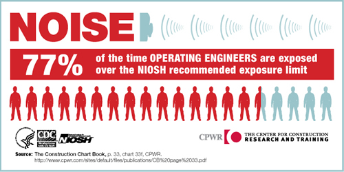 NOISE. 77% of the time Operating Engineers are exposed over the NIOSH recommended exposure limit.