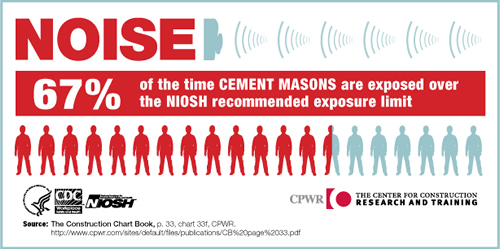 NOISE. 67% of the time Cement Masons are exposed over the NIOSH recommended exposure limit.