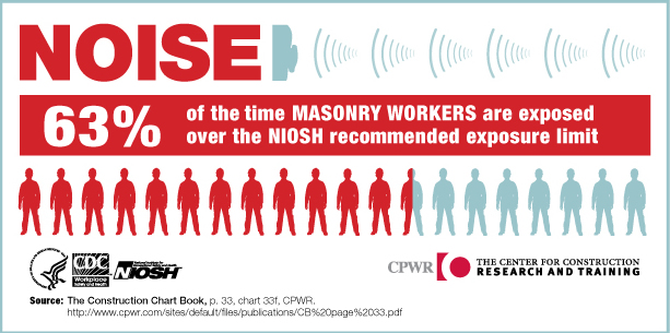 NOISE. 63% of the time Masonry Workers are exposed over the NIOSH recommended exposure limit.