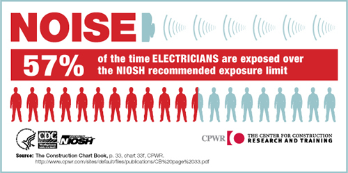 NOISE. 57% of the time Electricians are exposed over the NIOSH recommended exposure limit.