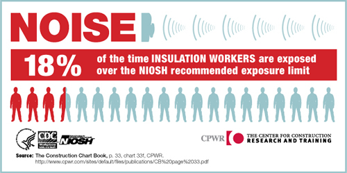 NOISE. 18% of the time Insulation Workers are exposed over the NIOSH recommended exposure limit.