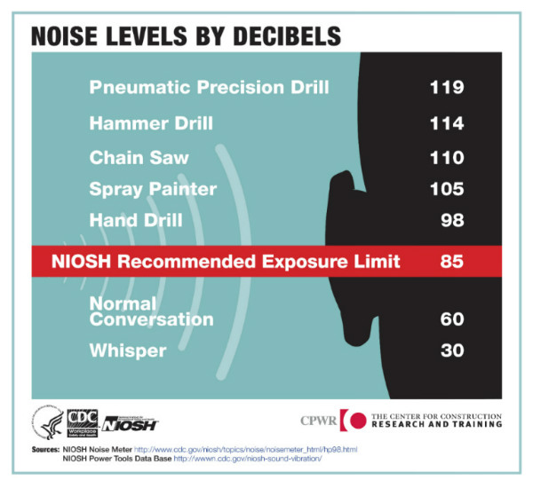 NIOSH Recommended Exposure limit, 85 Decibels