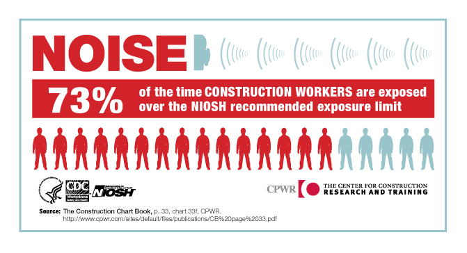 CDC - Infographic: Noise, Noise Construction Workers - NIOSH