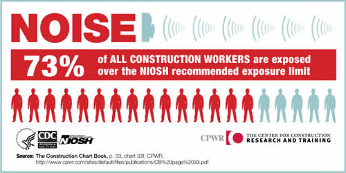 Noise All Workers Infographic Icon