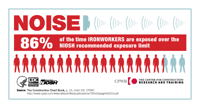 NOISE. 86% of the time Ironworkers are exposed over the NIOSH recommended exposure limit.