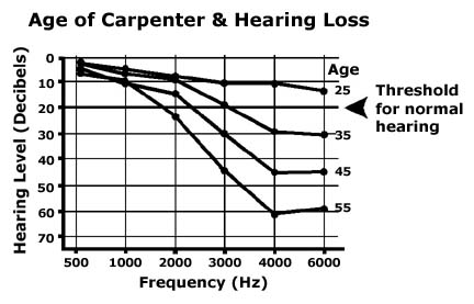 age of carpenter and hearing loss