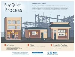 Buy Quiet Process poster