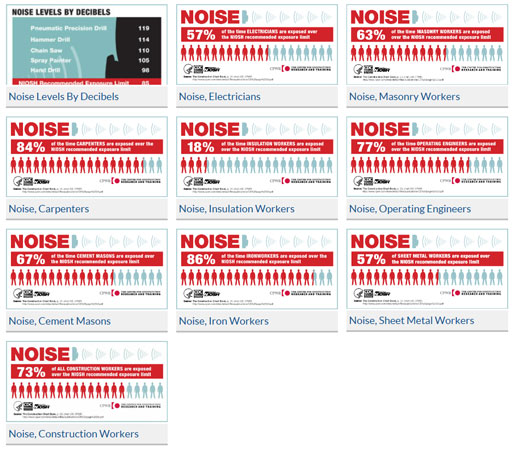 Group of Noise Inforgraphics