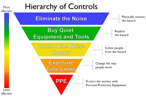 A pyramid for the hierarchy of controls.  It shows Elimination on the top of the pyramid, followed by substitution, then engineering controls, followed by administrative controls, and at the bottom, PPE (personal protective equipment)