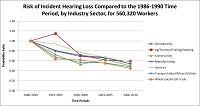 Risk of Incident Hearing Loss Compared to the 1986-1990 Time Period, by Industry Sector, for 560,320 Workers