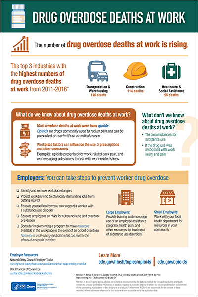 Drug Overdose Deaths at Work - Full Infographic