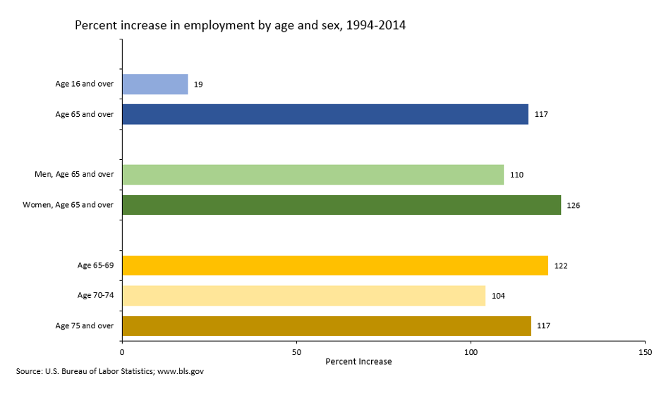 age sex statistics in Guelph