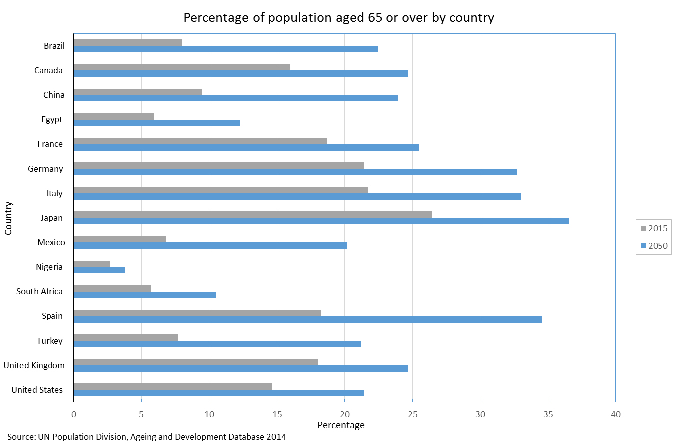 Chart for Percentage of population aged 65 or over by country