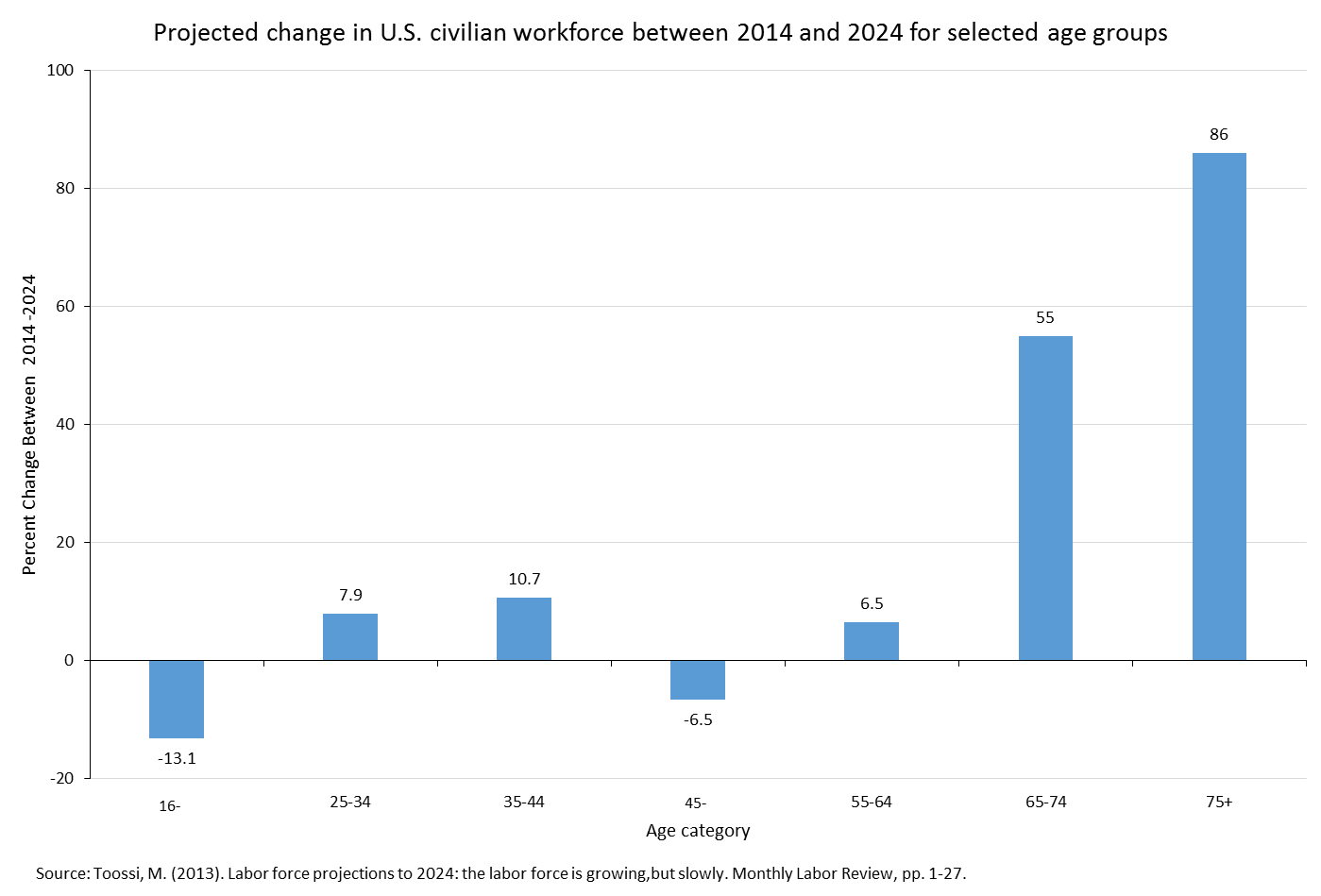 Projected change in U.S. civilian workforce between 2012 and 2022 for age groups ranging from 16 to 75 years of age.