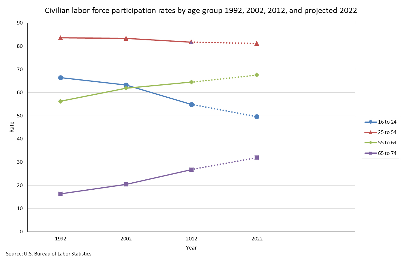 Graph showing civilian labor force participation rates by age group in 1992, 2002, 2012, and projected 2022