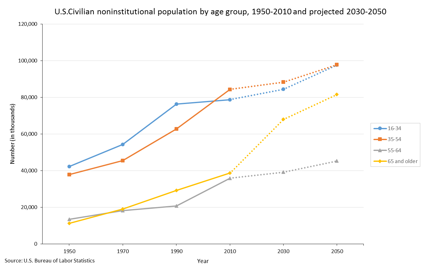 Population aging is one of the driving factors of the aging of the U.S. workforce.