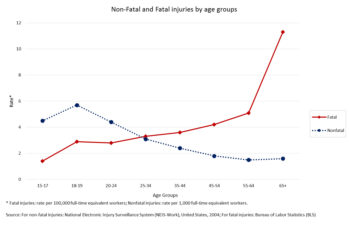 Graph showing the rates of fatal and nonfatal injuries and illnesses by age group for 2013
