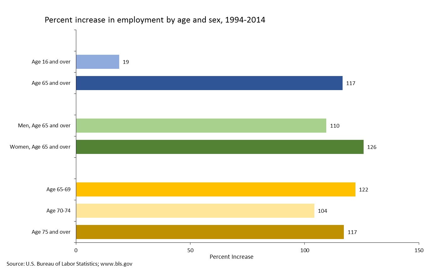 Graph showing percent increase in employment by age and sex, from 1994-2014
