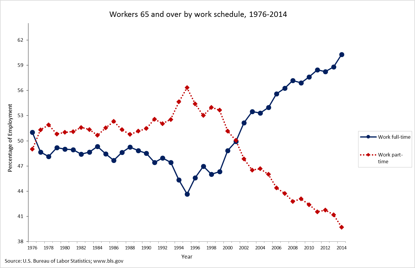 Graph showing workers 65 and over by work schedule (full-time versus part-time), from 1976-2014