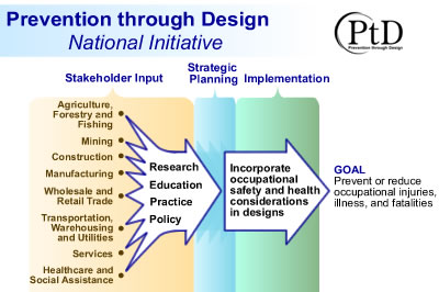 Prevention through Design - NIOSH Workplace Safety and Health Topic