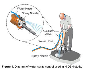 Diagram - Water-spray control used in NIOSH study