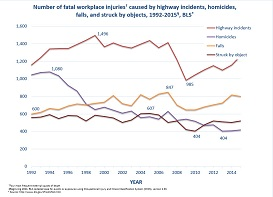 In 2015, 1,264 fatal occupational injuries were associated with highway incidents. The number of fall-related deaths, homicides, and struck by object deaths were 800, 417, and 519, respectively.