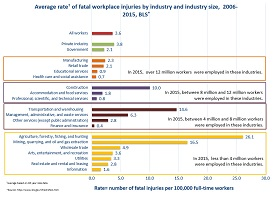 The overall average 10-year fatality rate is 3.6 per 100,000 worker. All industries with over 12 million workers (manufacturing, retail trades, educational services, and health care and social assistance) have lower than average rates of fatal workplace injuries.The following industries have above the national average for workplace injury fatality rate:Industries with 8 million to 12 million workers: Construction = 10 deaths per 100,000 workersIndustries with 4 million to 8 million workers:  Transportation and Warehousing = 14.6; Management, Administrative, and Waste Services = 6.3.Industries with less than 4 million workers: Farming, Fishing and Forestry = 26.1; Mining, quarrying and oil and gas extraction = 16.5; Wholesale Trade = 4.9.