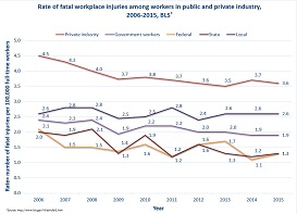 In 2015, the rate of fatal workplace injuries was highest among workers employed in all private industry at 3.6 per 100,000 workers. In the public sector, the death rate for workers in local government was highest at 2.6 and lowest for workers employed in state and federal government at 1.3.