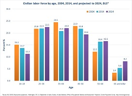 The age of the working population is increasing.  In 2002, the percent of workers who were 55 or older was 14.4%; by 2022, it is predicted to increase to 25.6%.