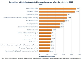 By 2022, the number of workers in health care and service occupations is anticipated to have the largest increase. Personal care aides are expected to increase by 580,800, Registered Nurses by 526,800, Home health aides by 424,200, and Nursing assistants by 312,200. Retail salespersons (434,700), Secretaries (307,800), and Janitors (280,000) are also expected to have a substantial increase by 2022.