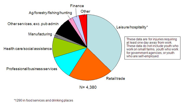 The pie chart shows employer-reported work-related injuries and illnesses among youth that required at least a day away from work by industry sector in 2009. The industry sector with the largest numbers of injured youth was the leisure and hospitality sector, accounting for 38% of reported injuries and illnesses among youth, with most of the injuries and illnesses in food services and drinking places. The retail trade sector had the second highest frequency with 21% of reported injuries and illnesses among youth.