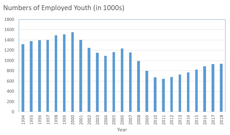 This graph shows the numbers of employed youth ages 15- 17 years in the United States for the time period 1992 to 2015. The numbers of employed youth began a steady decline in 2007, however, the number of employed yuth has increased in recent years.