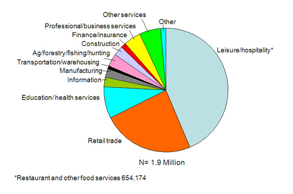 pie chart of the income of hospitality industry Hospitality and entertainment expenses occur only when non-employees are present and integral to the purpose of the event  and personal development expenses, other than meals, may be based on industry standards and departmental funding capacity student athlete only events  a gift card or gift certificate that is considered to be a cash.