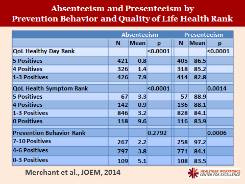 chart for absenteeism and presenteeism by prevention behavior and quality of life health rank