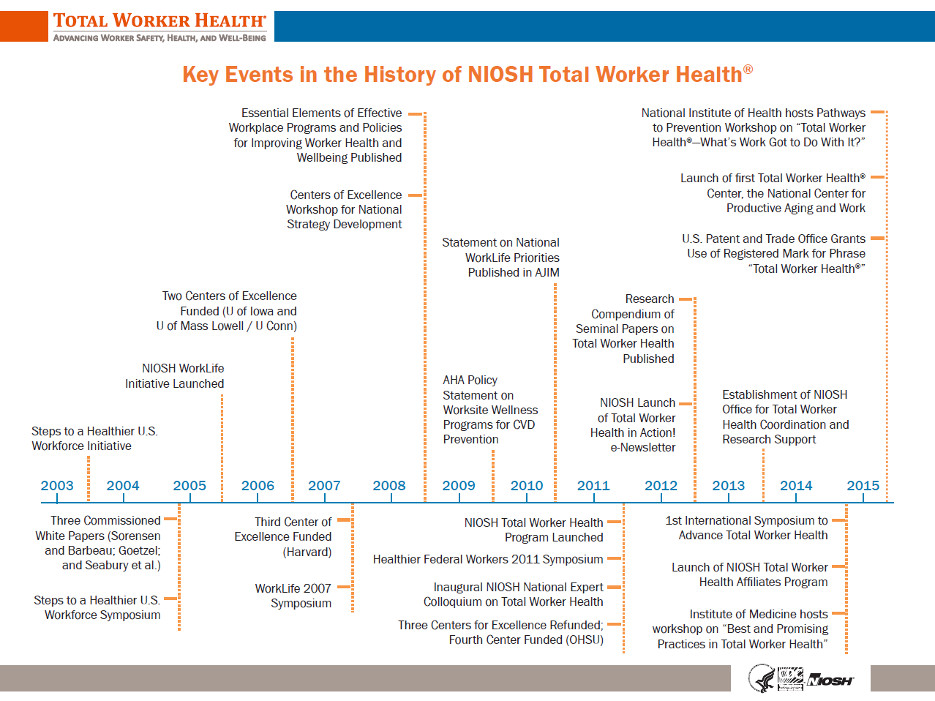 A timeline of Total Worker Health at NIOSH