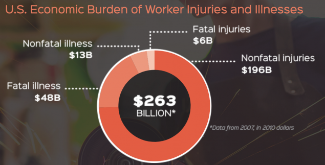 us economic burden of worker injuries and illness graph