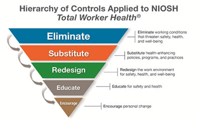 The Hierarchy of Controls Applied to NIOSH Total Worker Health®