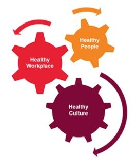 healthy culture index model