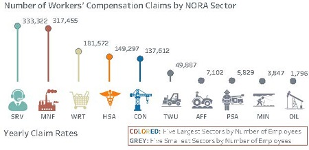 Workers Comp claims by NORA sector