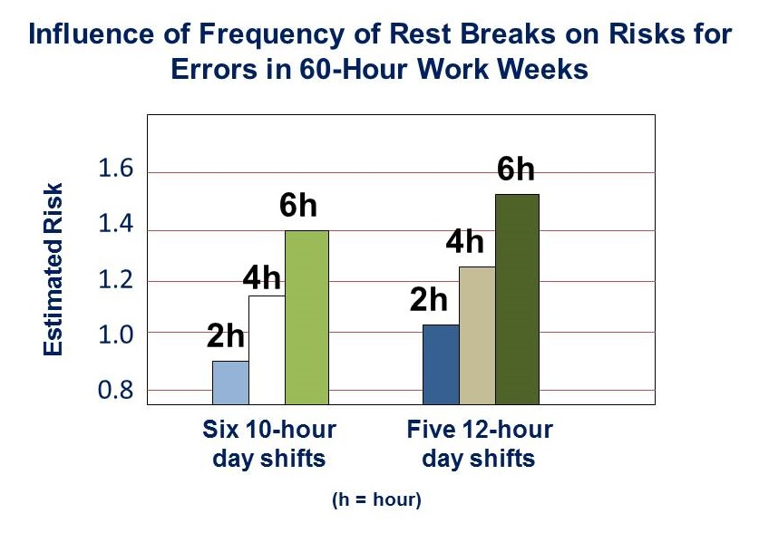 Close Bar Graph Showing The Influence Of Frequency Of Rest Breaks On Risk For Errors In 60