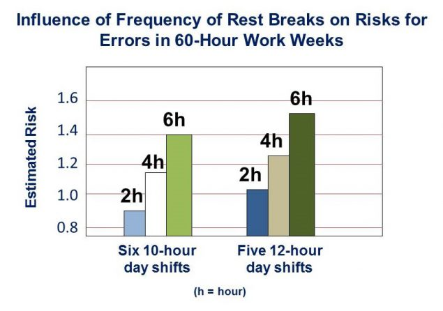 bar graph showing the influence of frequency of rest breaks on risk for errors in 60-hour work weeks.